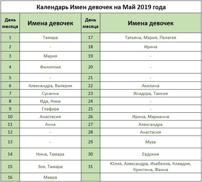 Женские имена красивые современные русские 2019 по месяцам